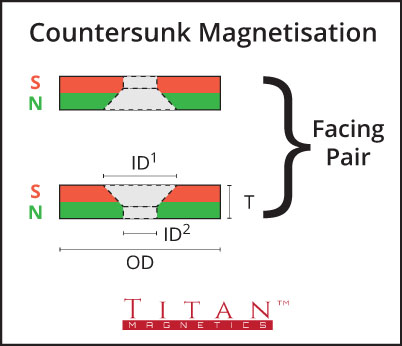 Countersunk Magnetisation Diagram
