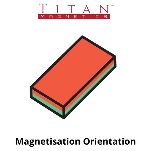 Block Magnetisation Orientation