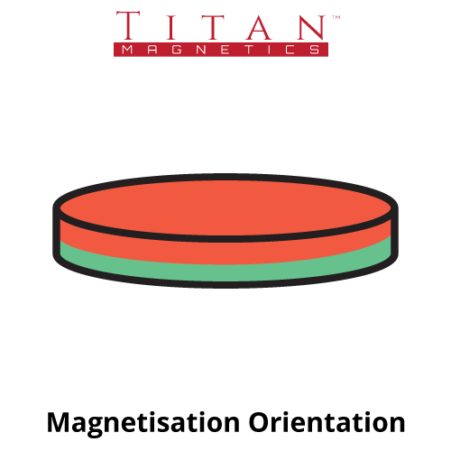 Disc Magnetisation Orientation